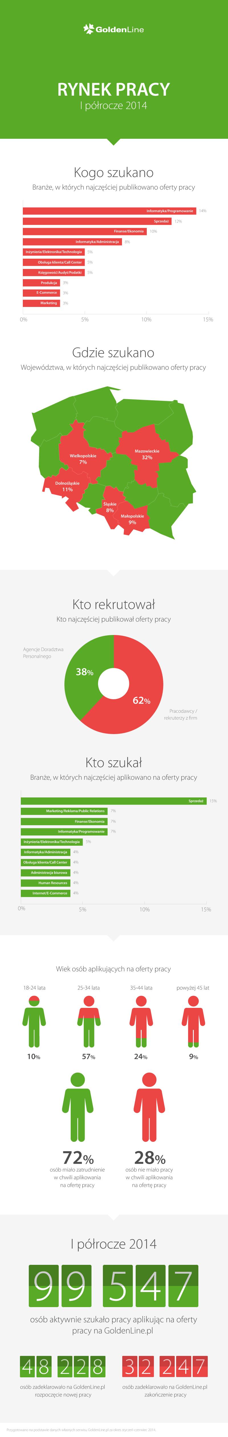 Rynek pracy I półrocze 2014 [infografika]