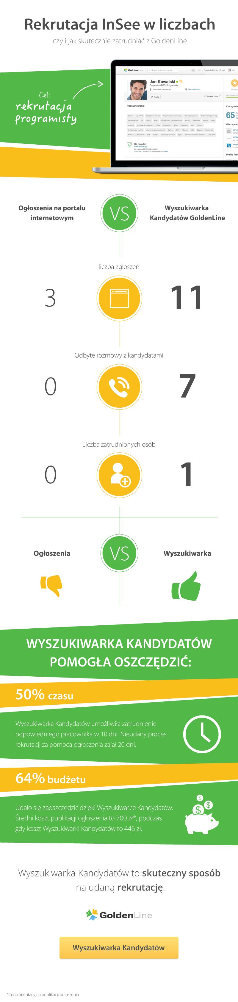 Rekrutacja InSee z GoldenLine - infografika