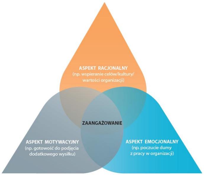 model zaangażowania