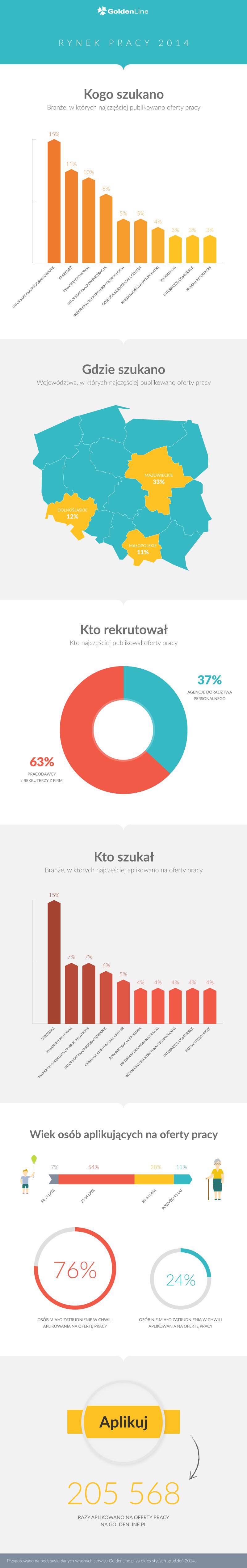Rynek pracy 2014 [infografika]