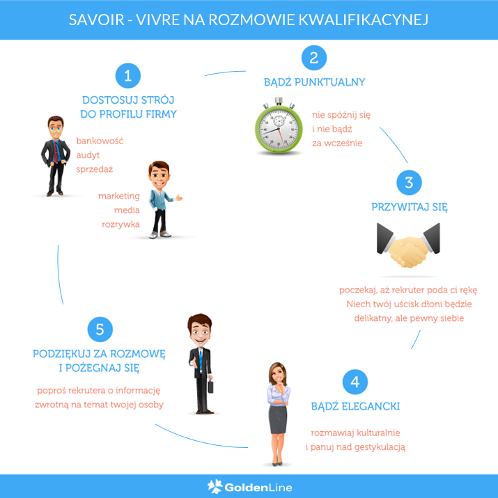 Savoir vivre na rozmowie kwalifikacyjnej